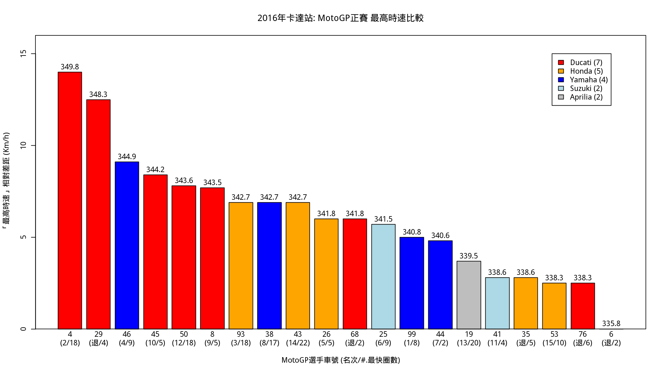 圖二. 2016卡達站 MotoGP正賽「最高時速」比較.