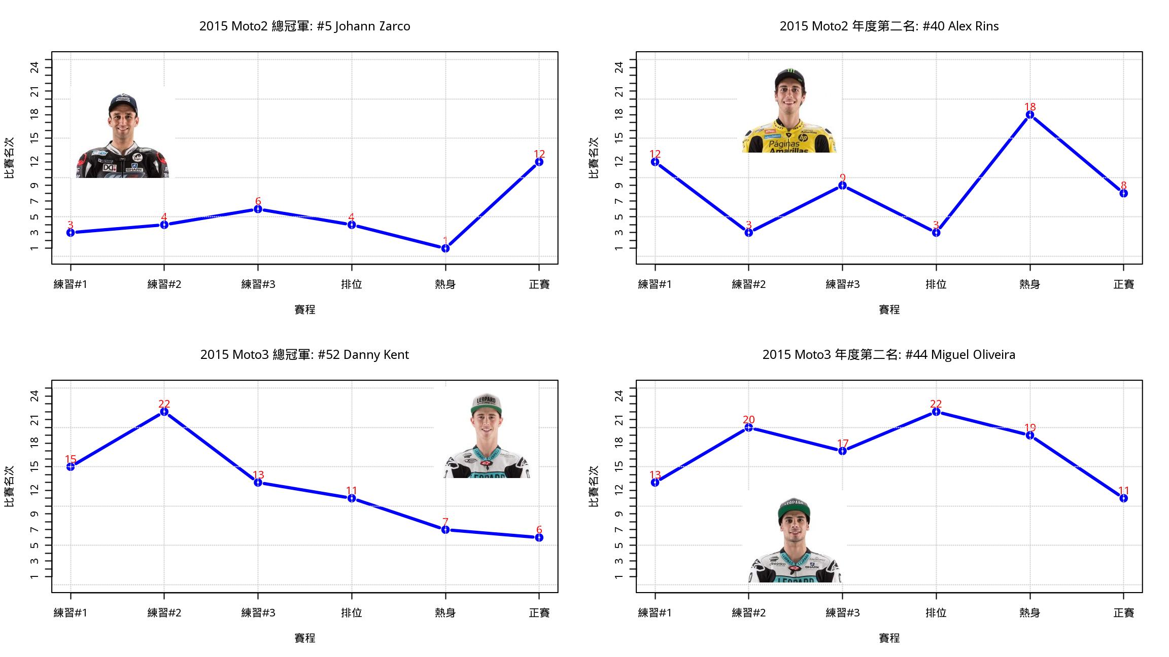 圖二. 2016卡達站Moto2關注選手三天賽事表現趨勢比較.
