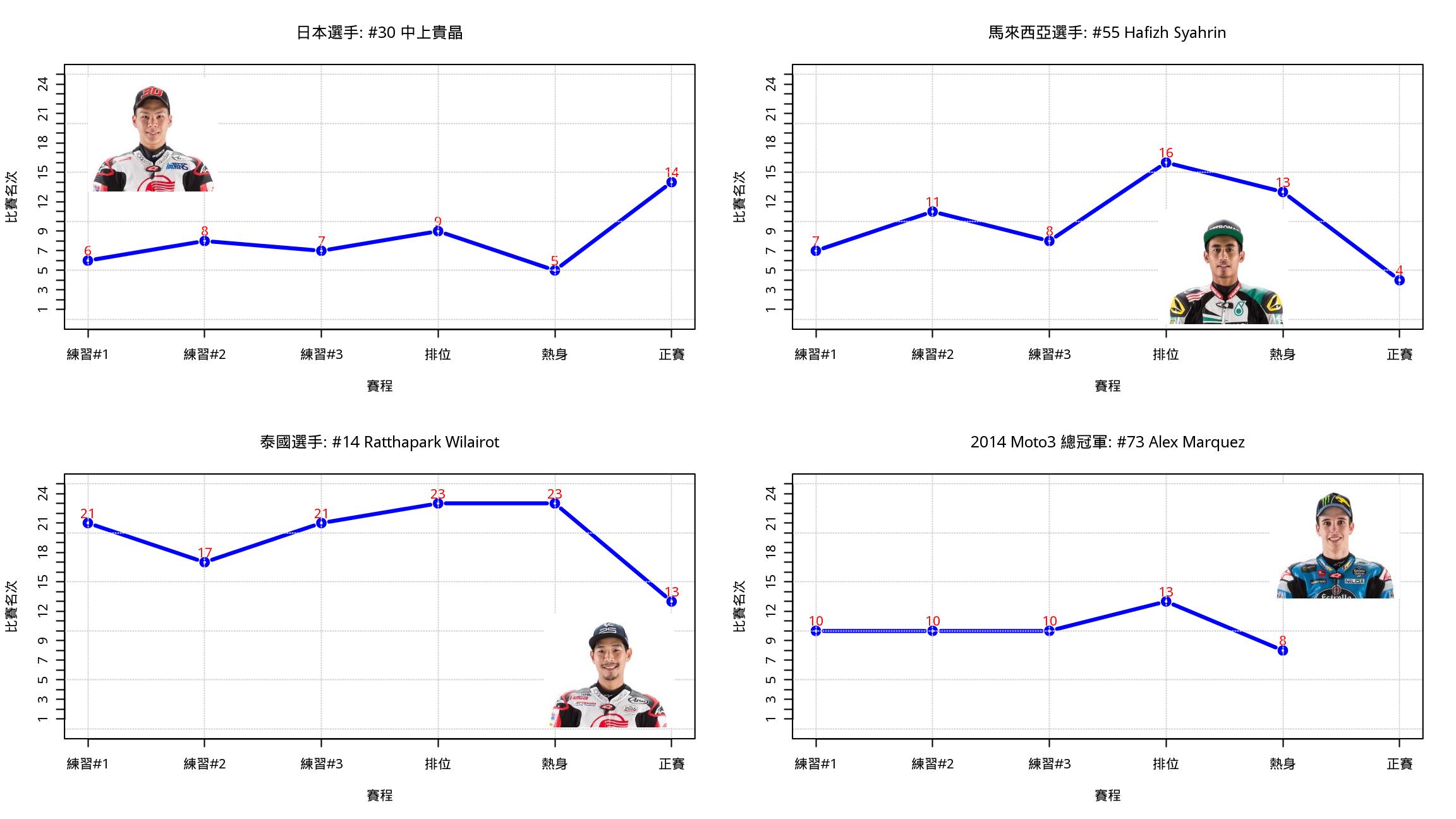 圖三. 2016卡達站Moto2亞洲選手三天賽事表現趨勢比較.