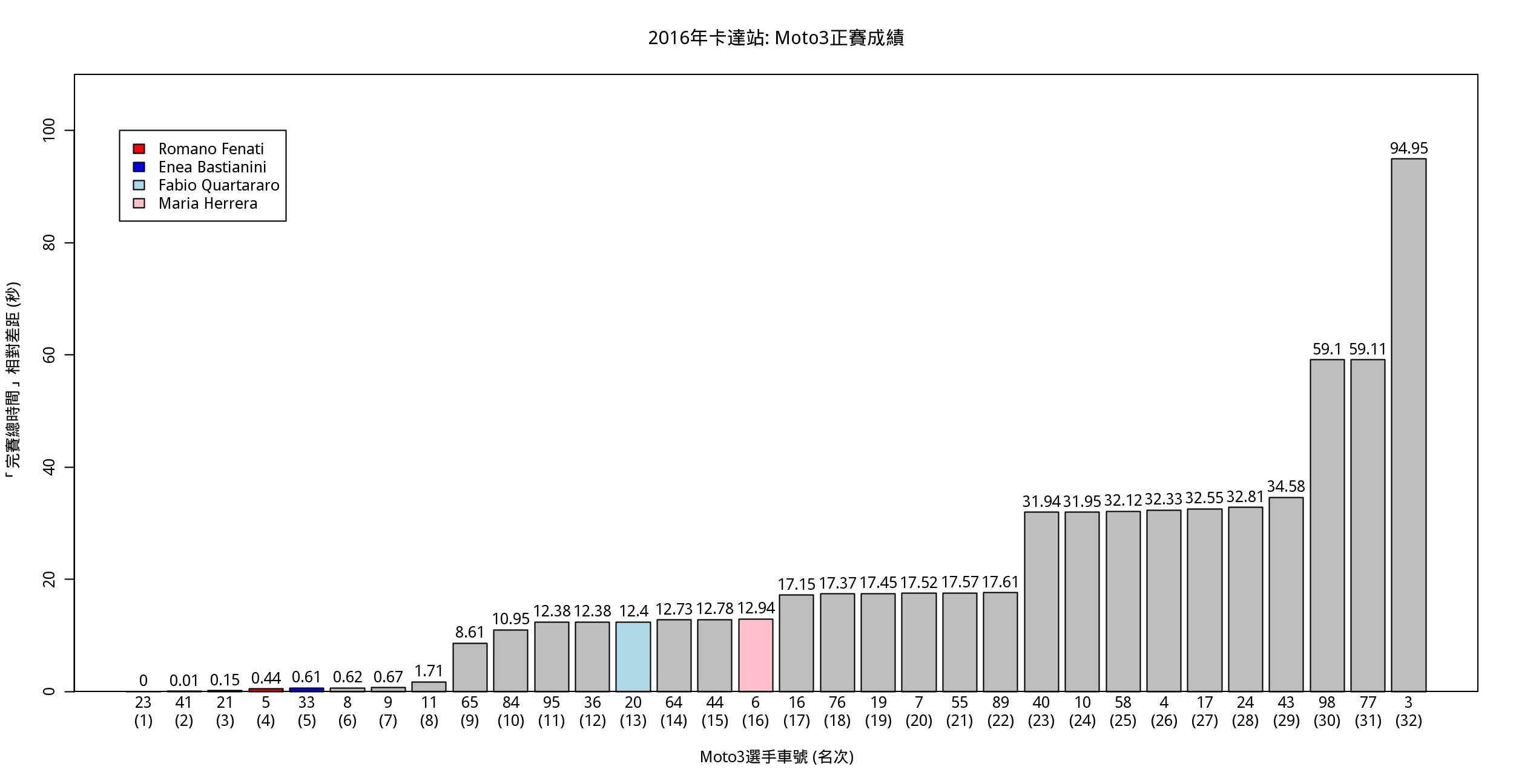 圖四. 2016卡達站Moto3正賽「完賽時間」比較.