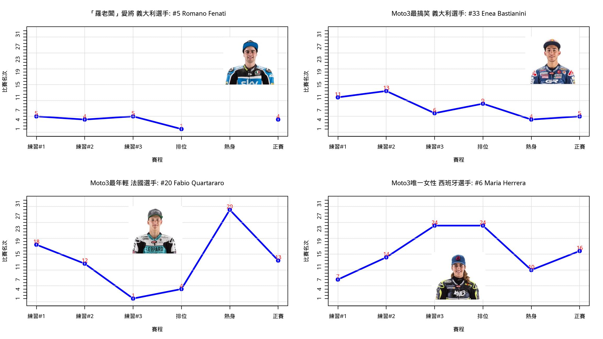 圖五. 2016卡達站Moto3關注選手三天賽事表現趨勢比較.